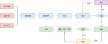 机械加工工艺流程图