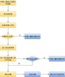 电子护照办理流程图