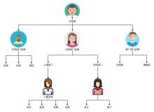 企业组织结构图