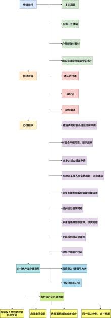 农村房产证办理流程图