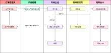 生产管理流程